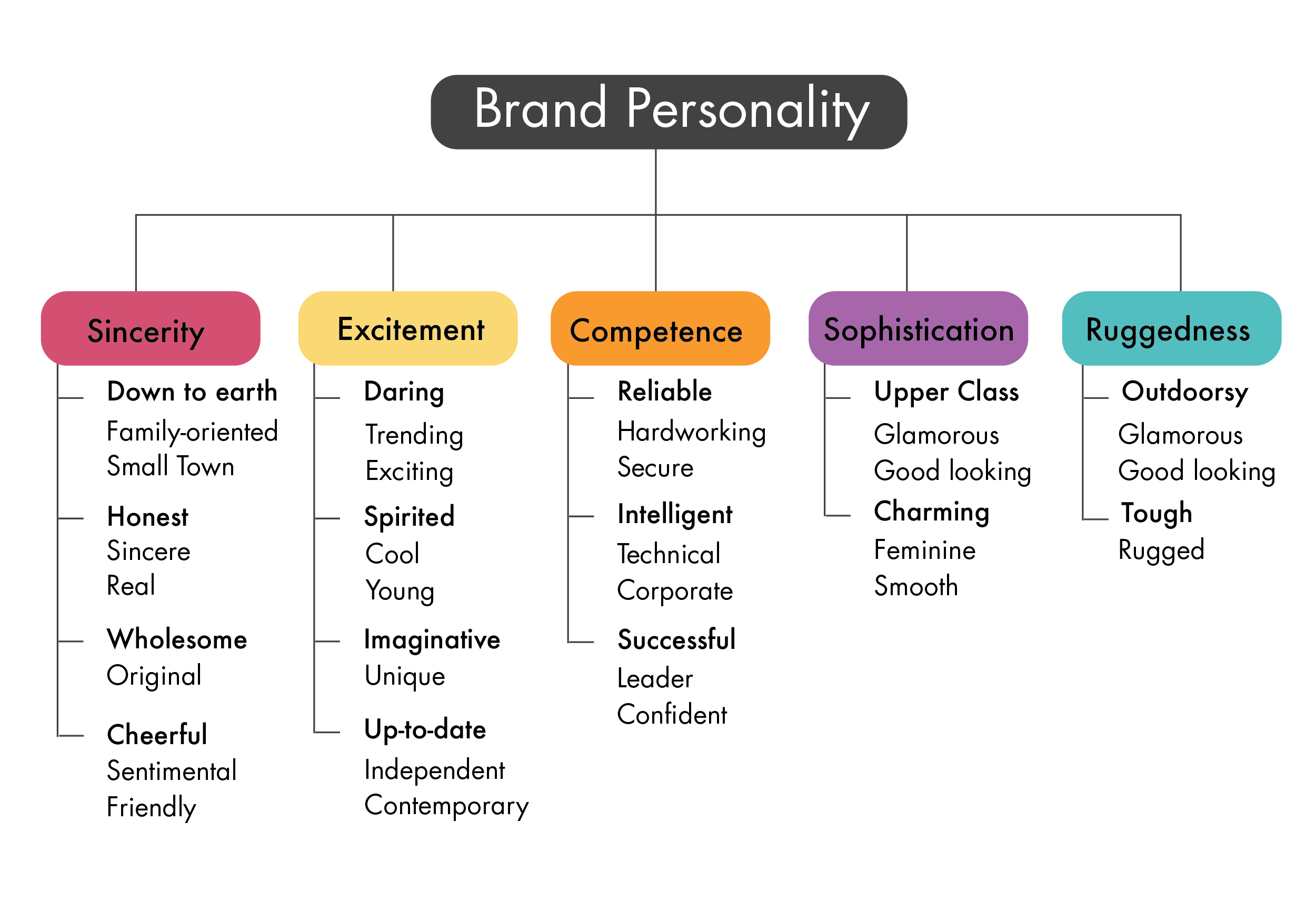 Brand Personality Aaker's Diagram