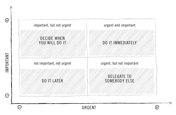 Productivity Eisenhower Matrix