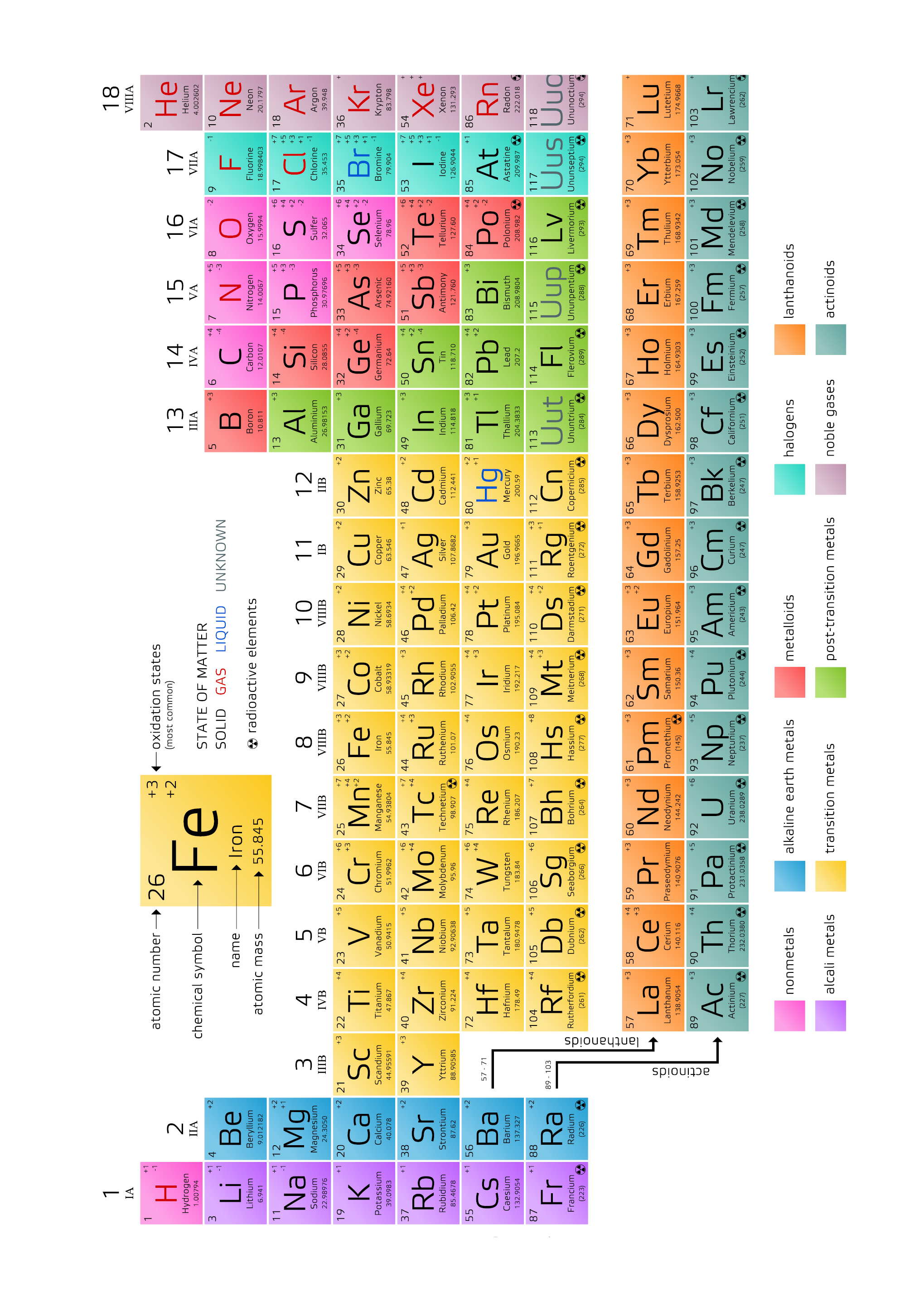 Science - Periodic Table