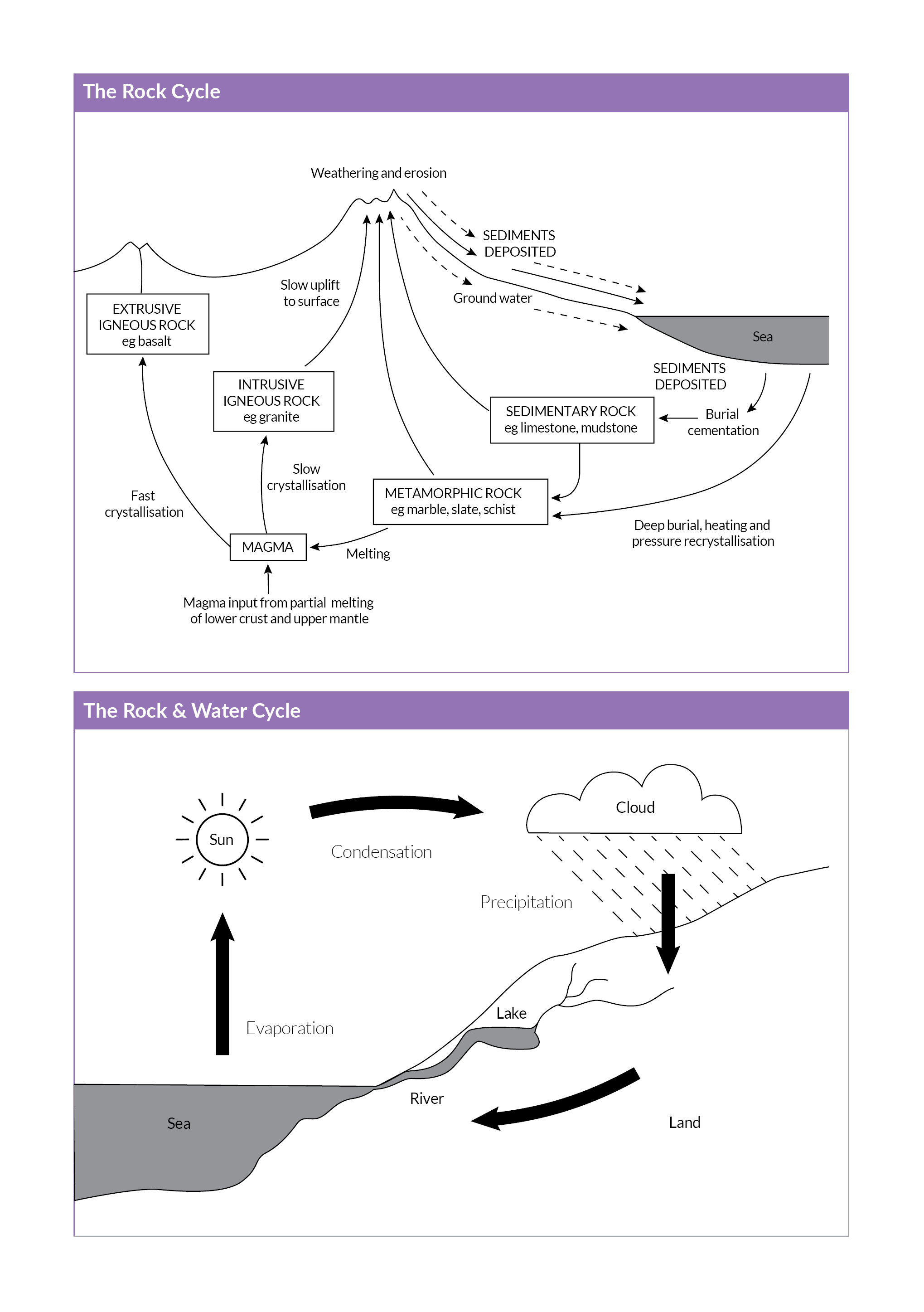 Full Preview of Rock Water Cycle