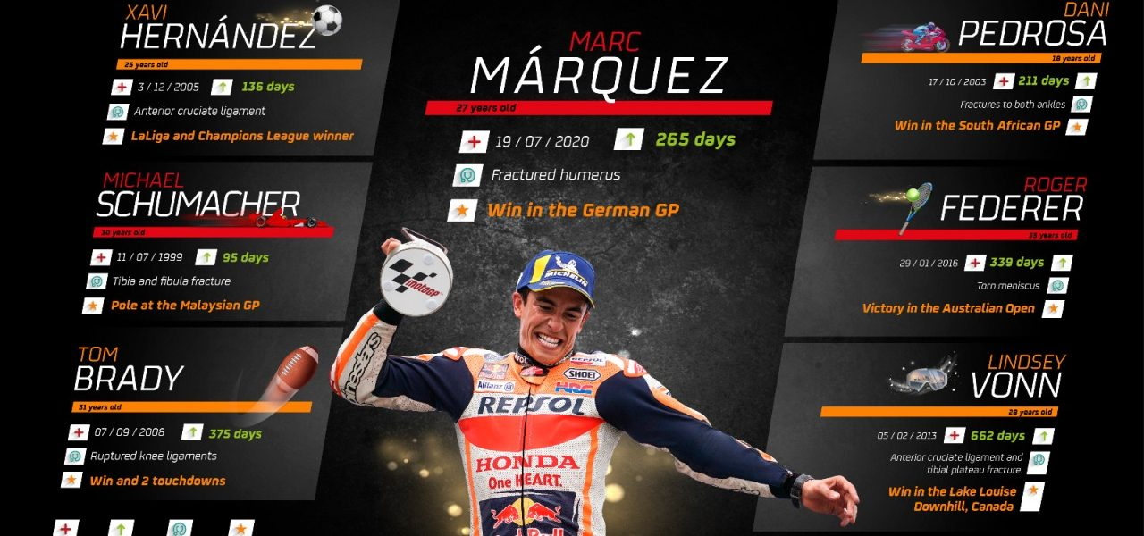 Marc Márquez' return to the top after a long road back