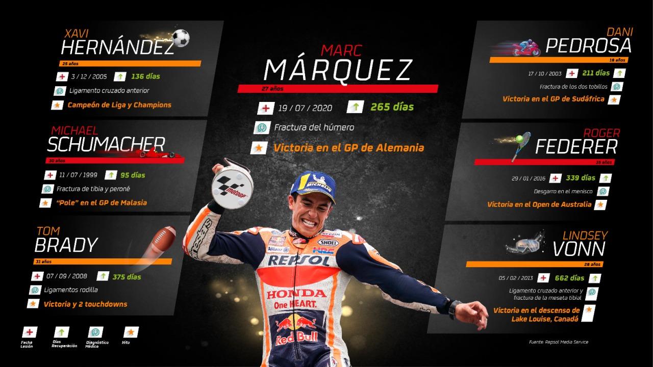 Marc Márquez y su regreso al podio 581 días después