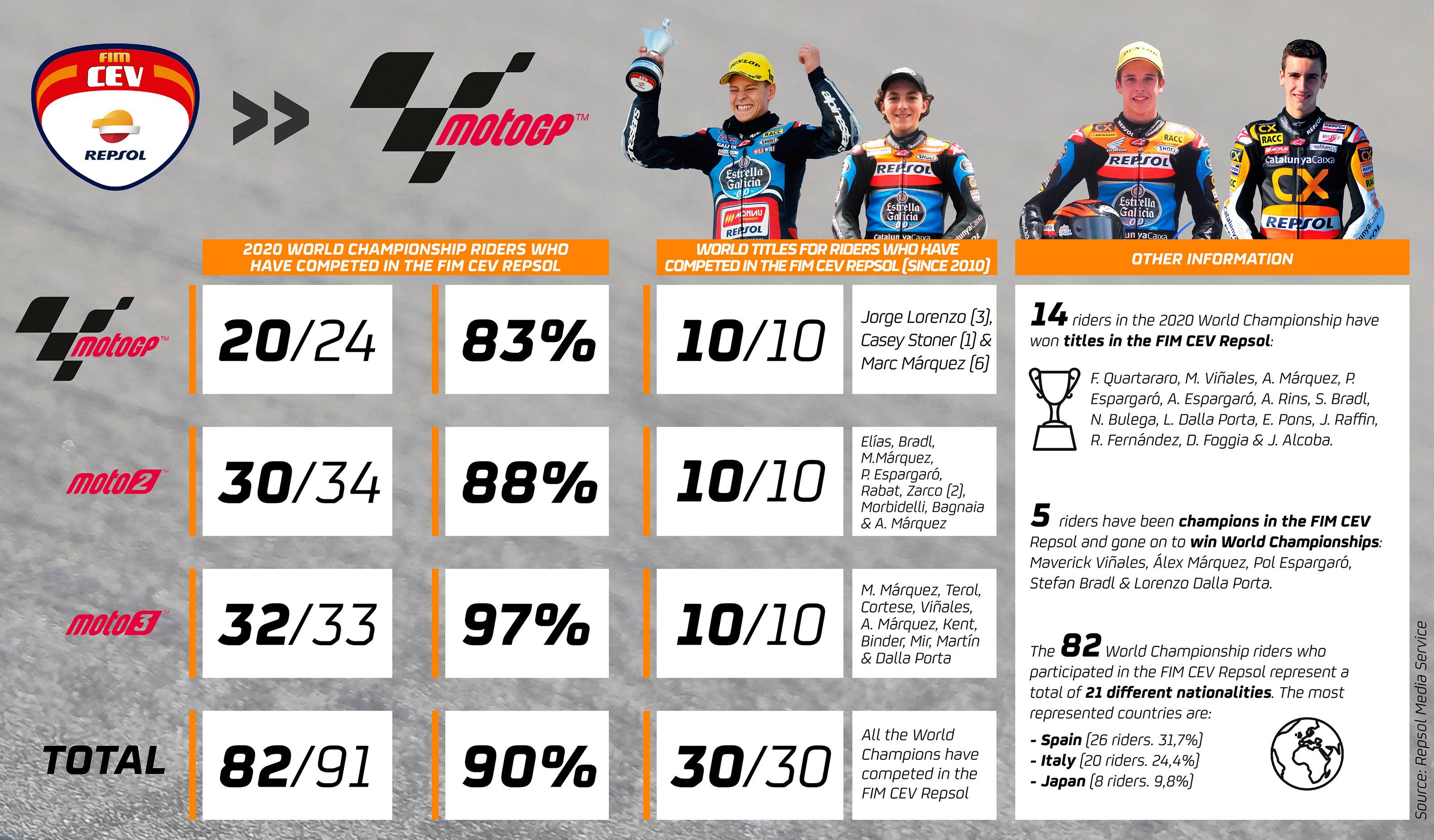 FIMCEVRepsol_MotoGP_ENG