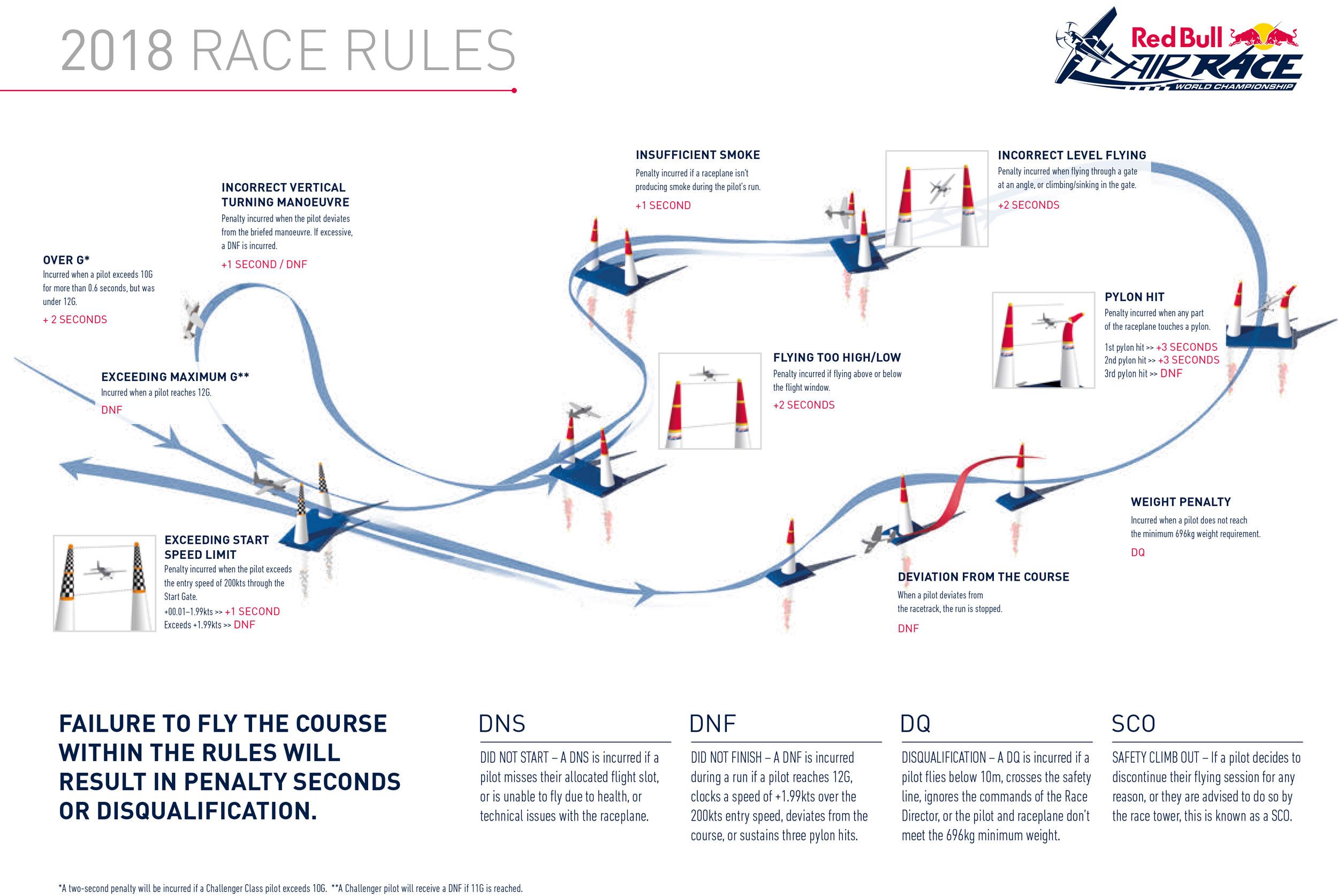 RBAR_infografia_penalizaciones_vuelo
