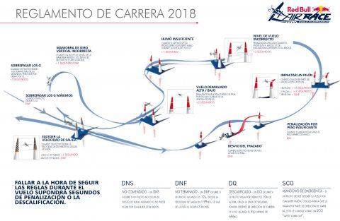 Infografía Red Bull Air Race, penalizaciones