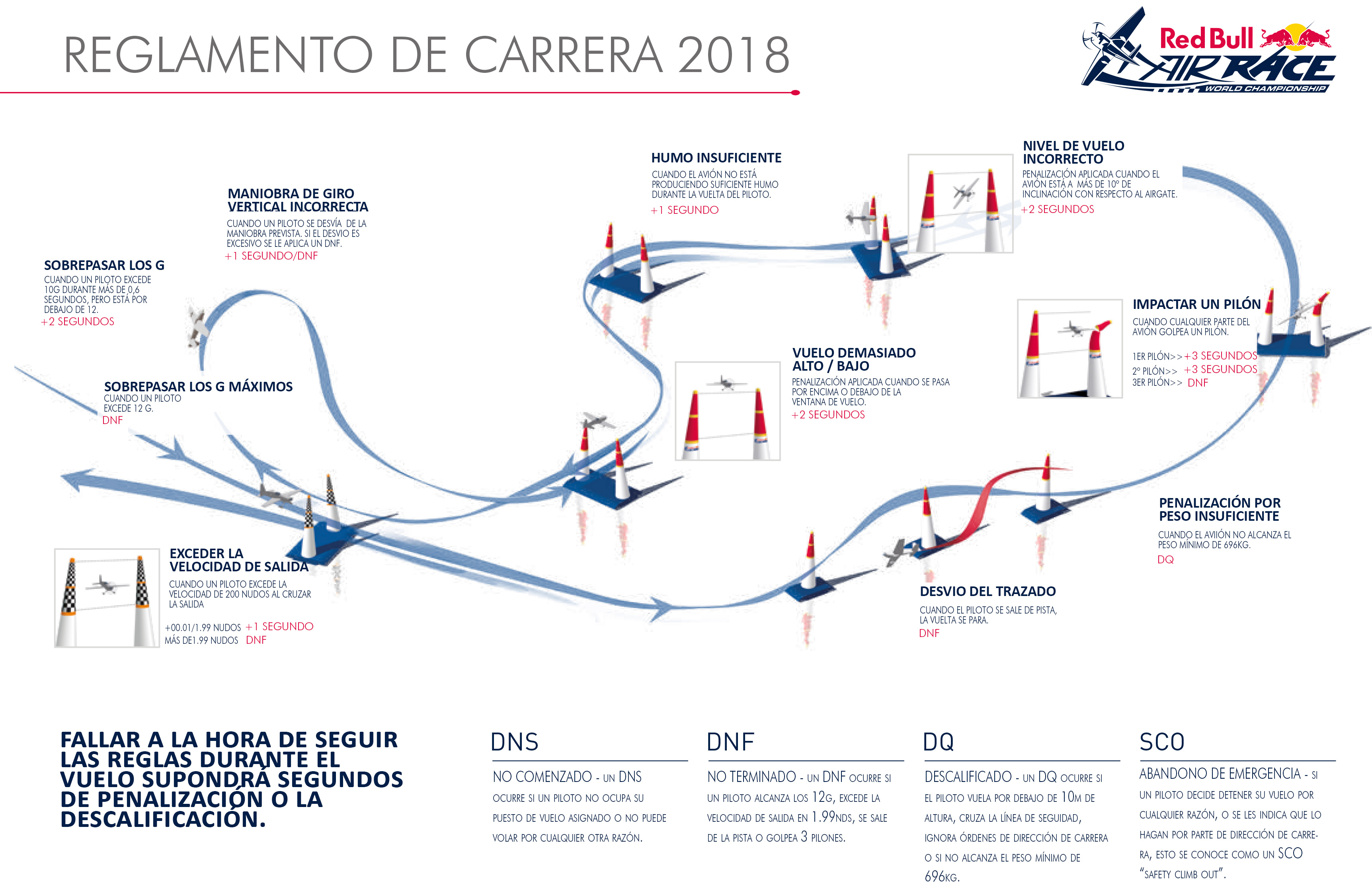Infografía Red Bull Air Race, penalizaciones