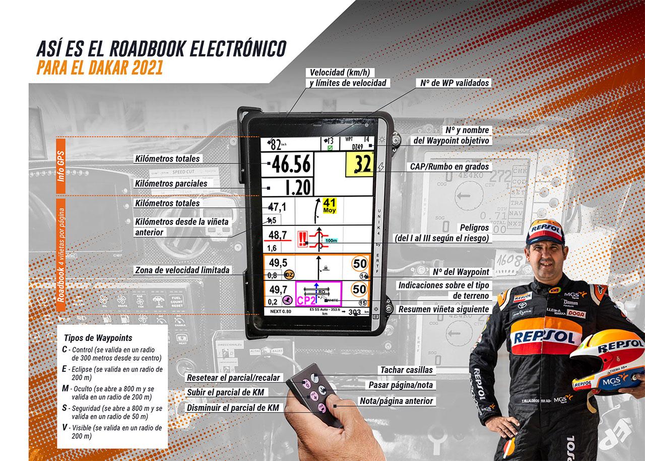 Así es el funcionamiento del roadbook electrónico del Dakar 2021