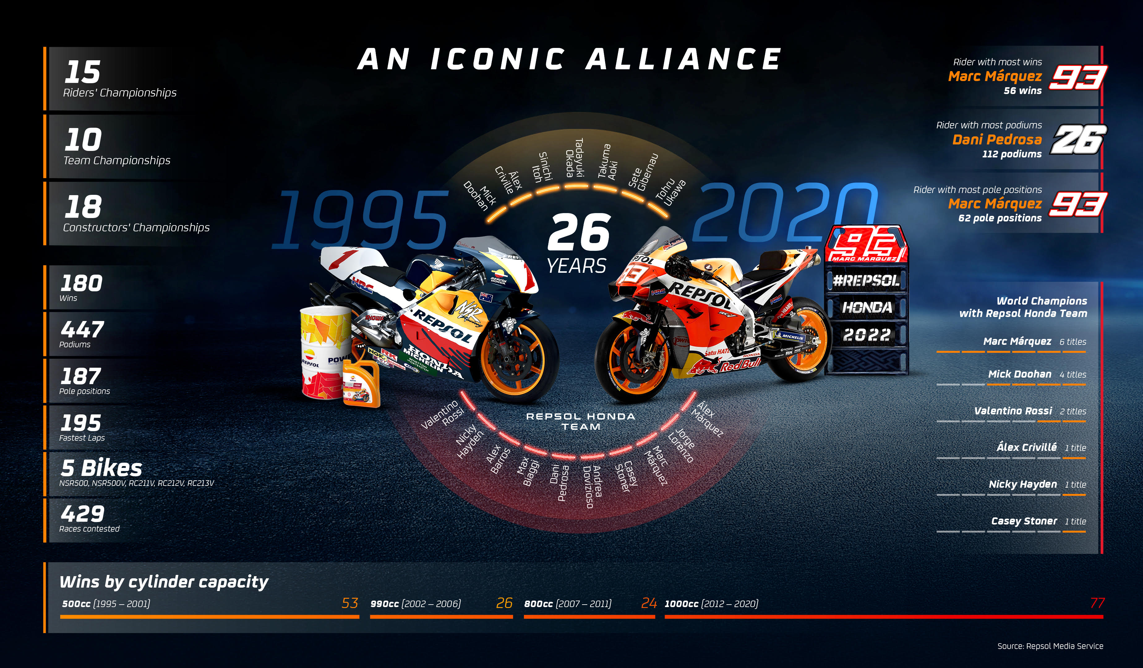 Repsol Honda info
