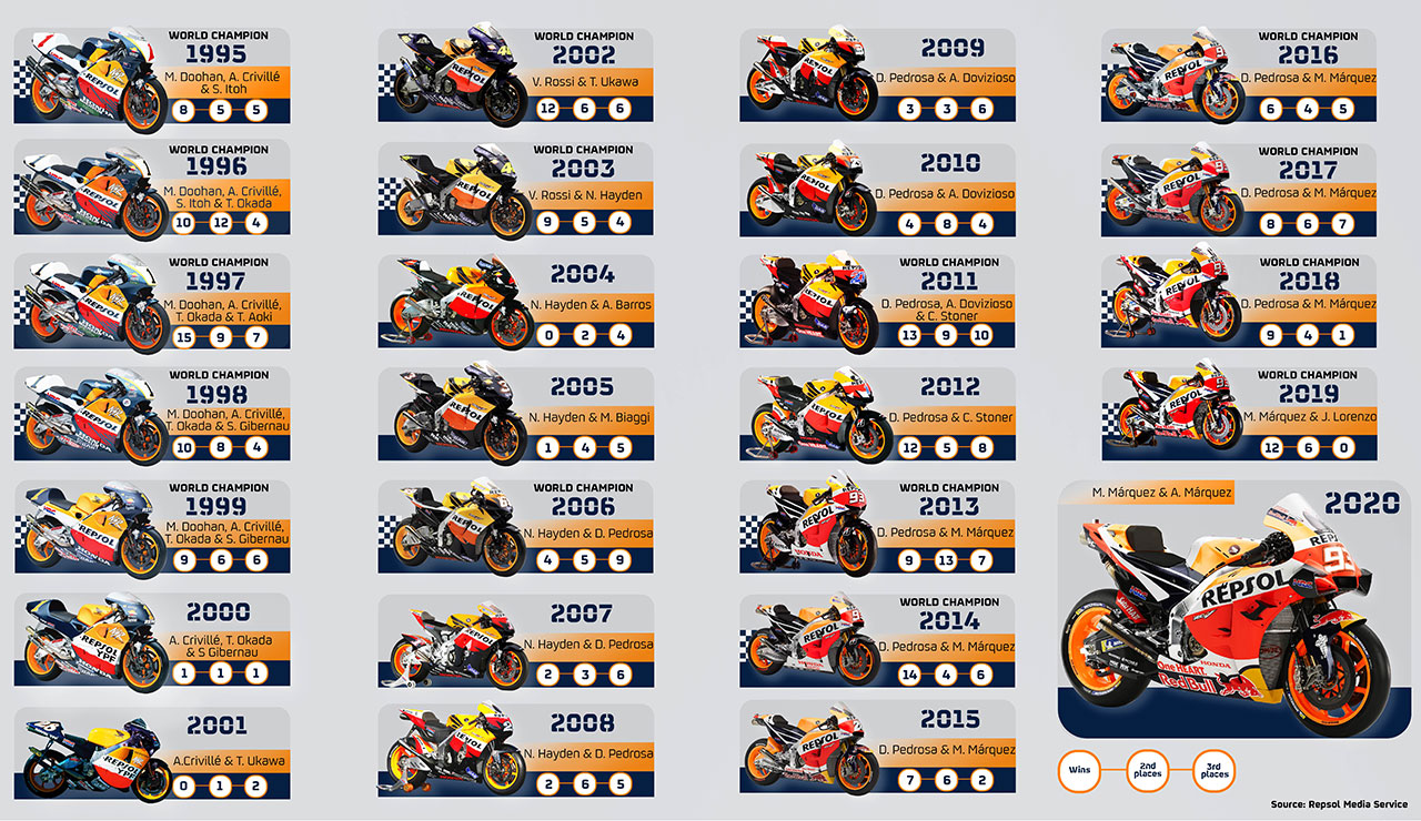The evolution of a winning motorcycle