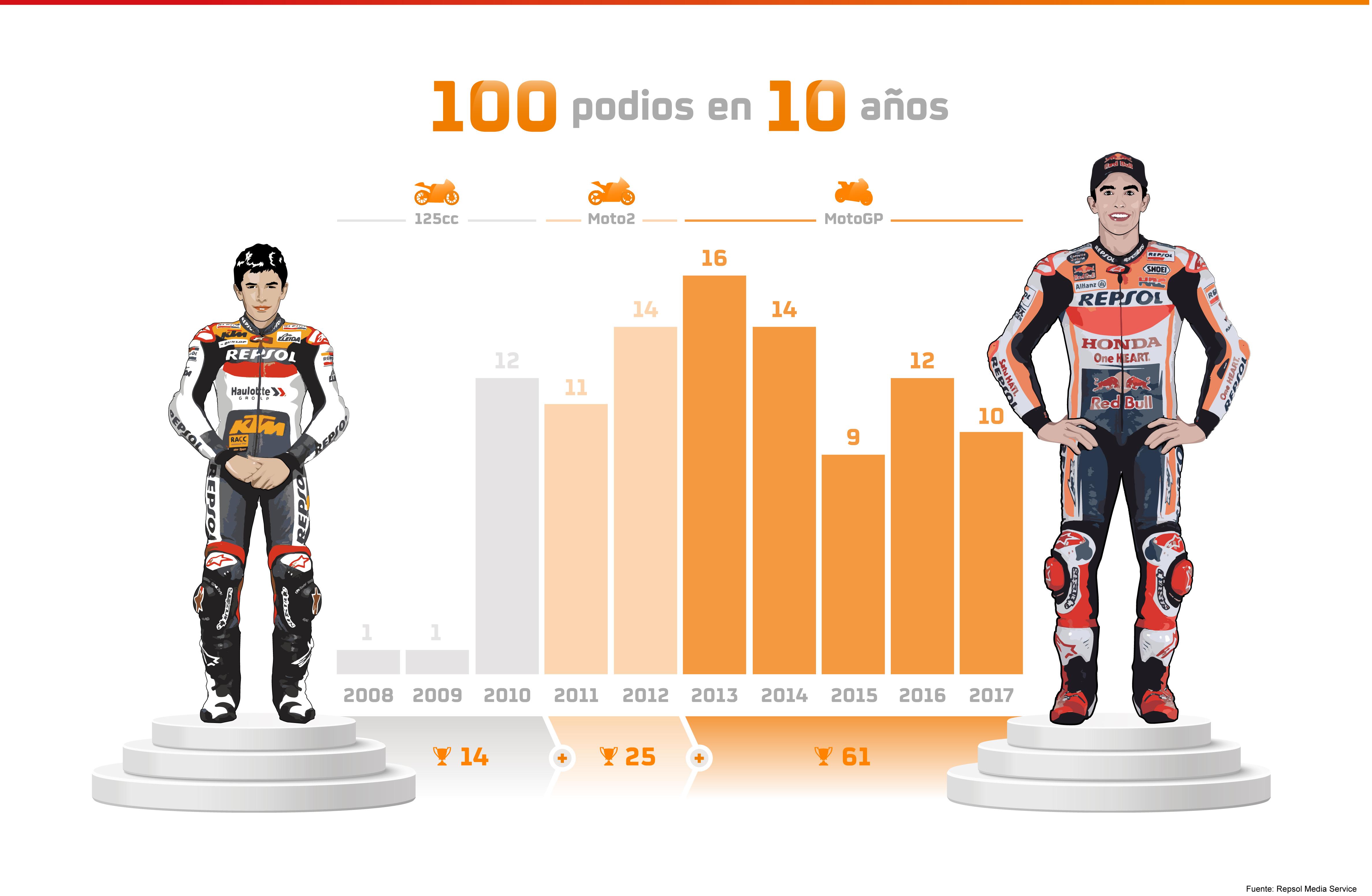 Infografía de los 100 podios de Marc Márquez