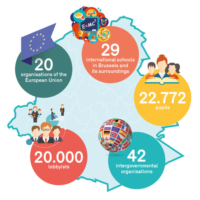 Brussels-Europe in figures!
