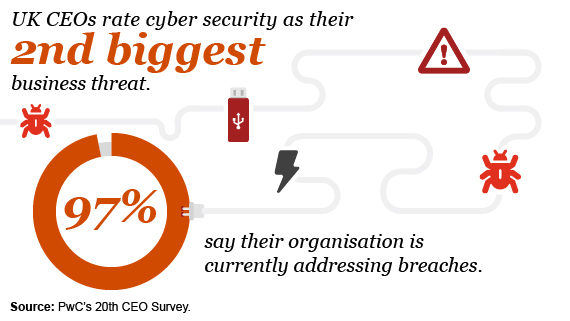 PwC CEO Survey - Cybersecurity