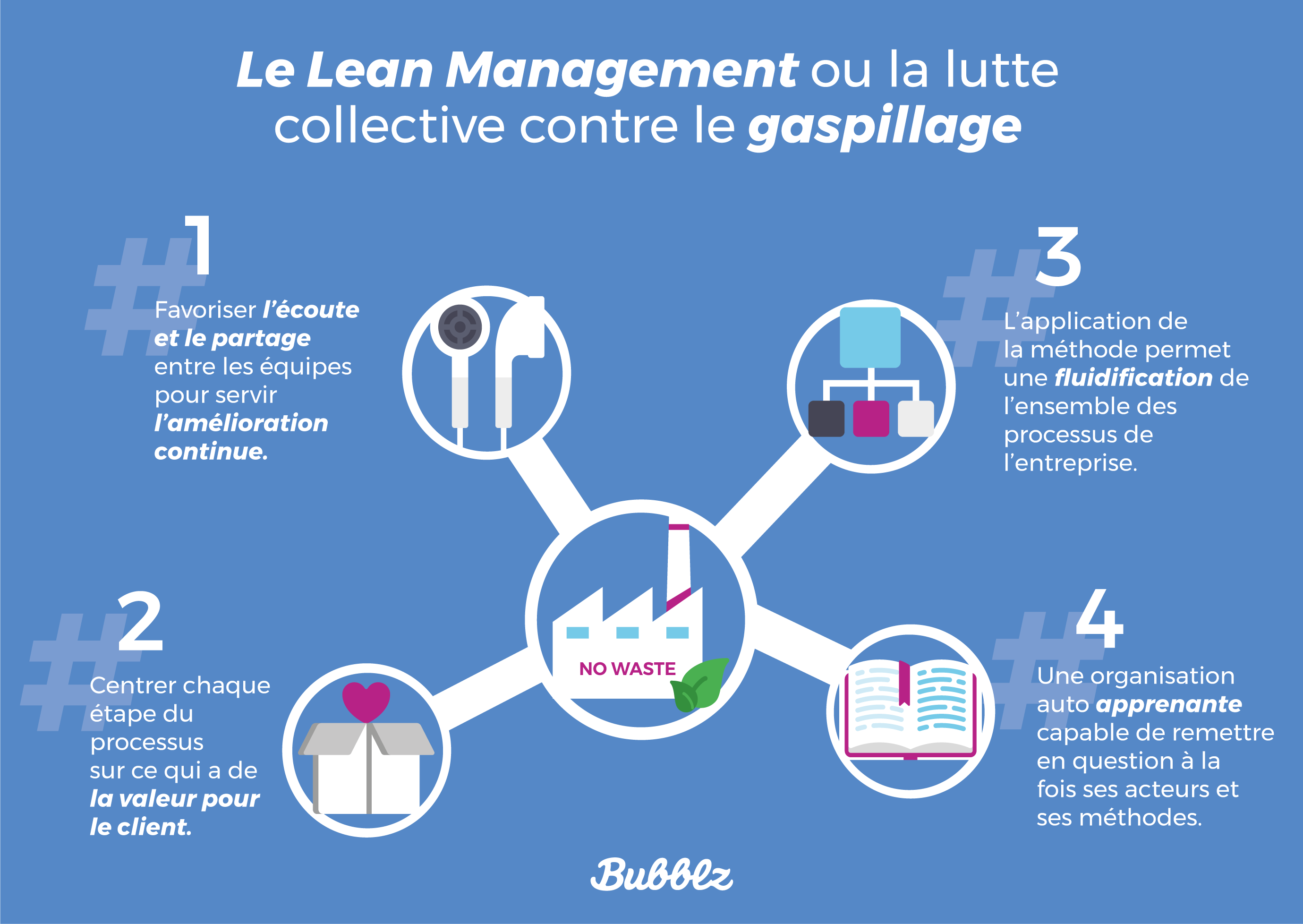 Le Lean Management - Bubblz