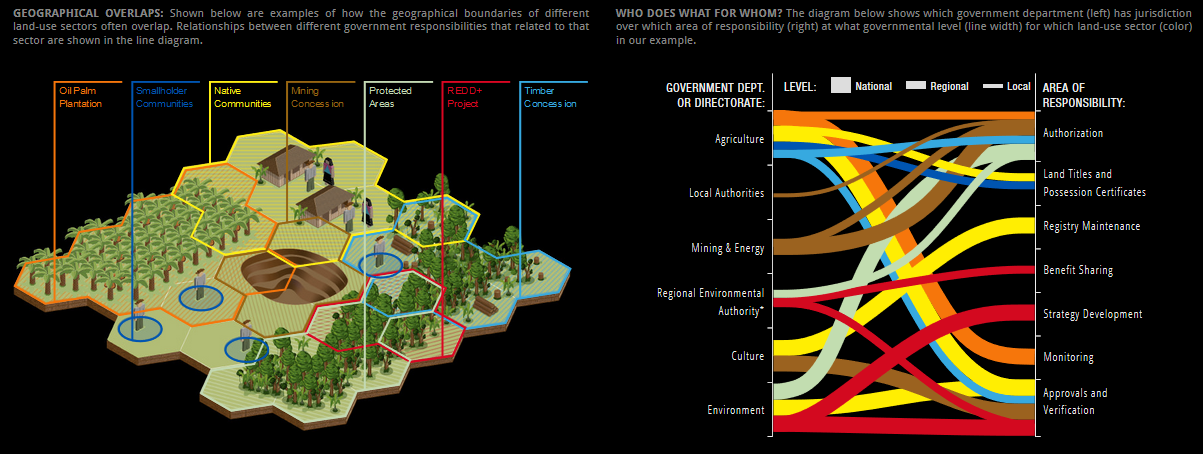 INTERACTIVE: Who has power over land use in Peru?