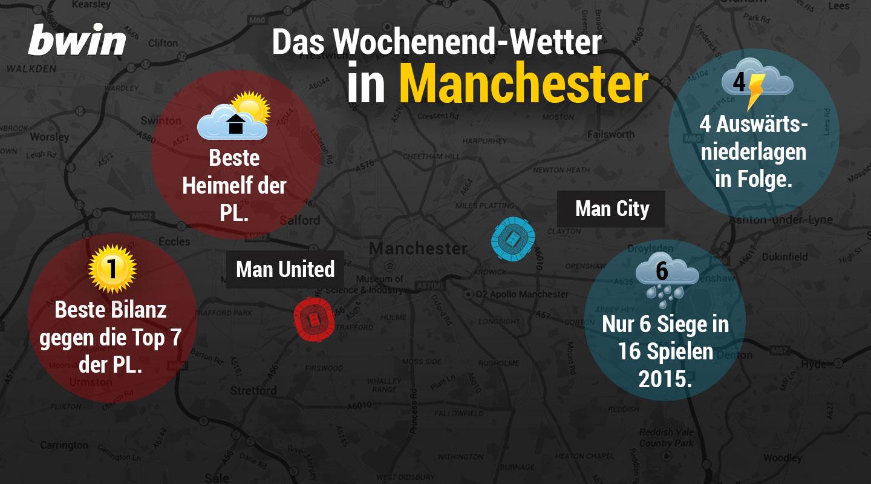 Derby-Wetter