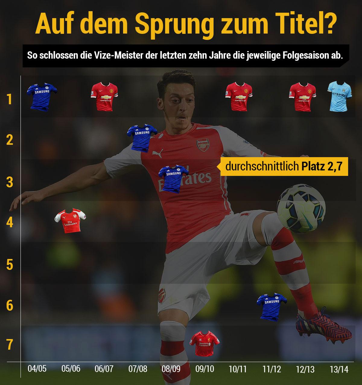 2-Platz-Arsenal