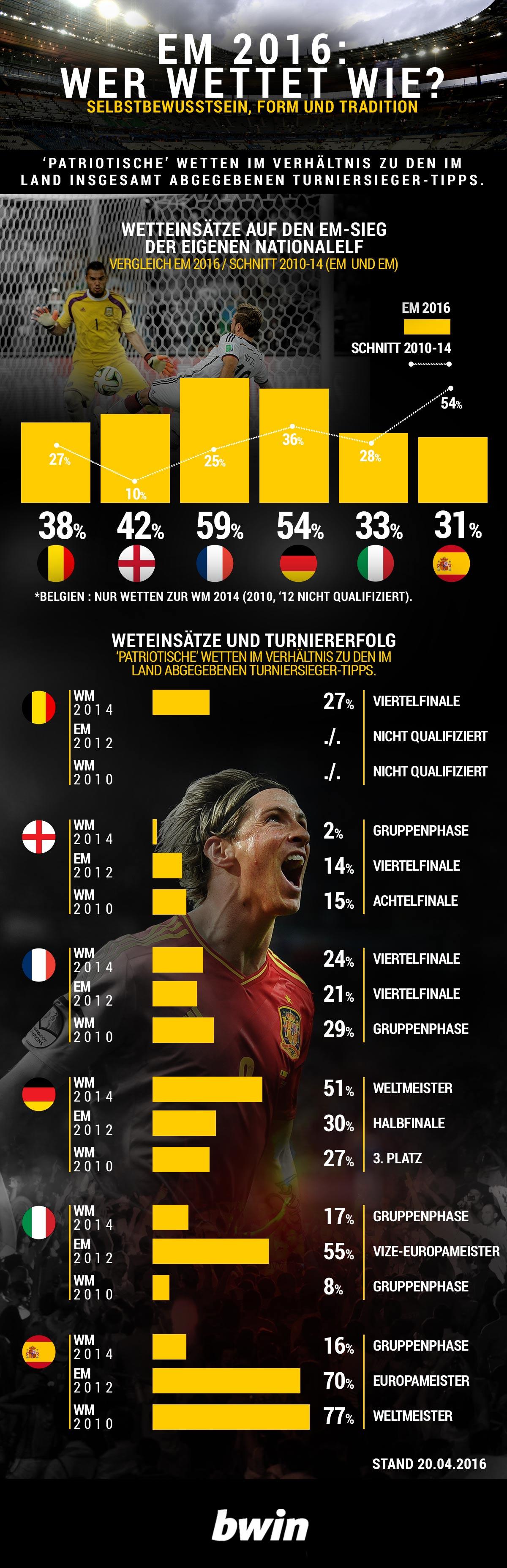 EURO_bets_DE