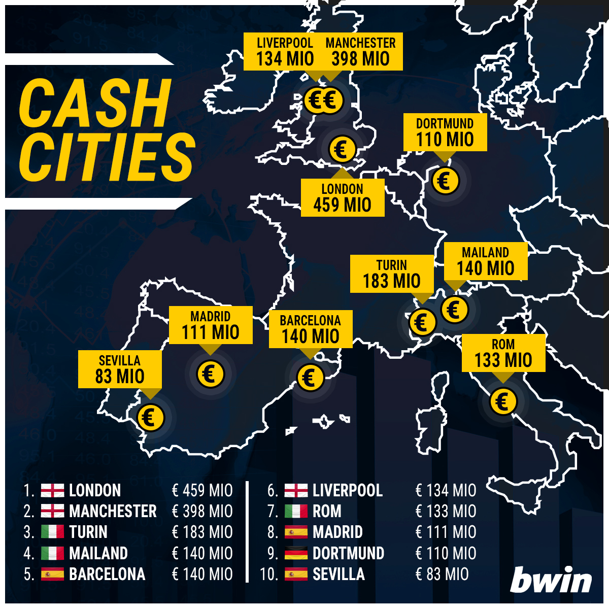 bwin_cashcities_4