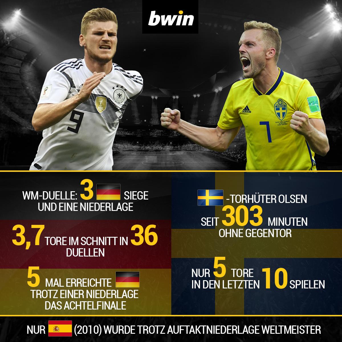Deutschland, Schweden, WM 2018, bwin