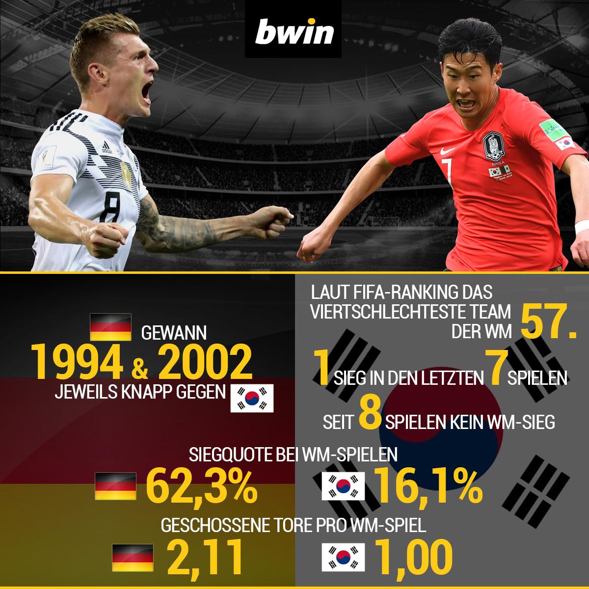 Deutschland, Südkorea, Infografik, WM 2018, bwin