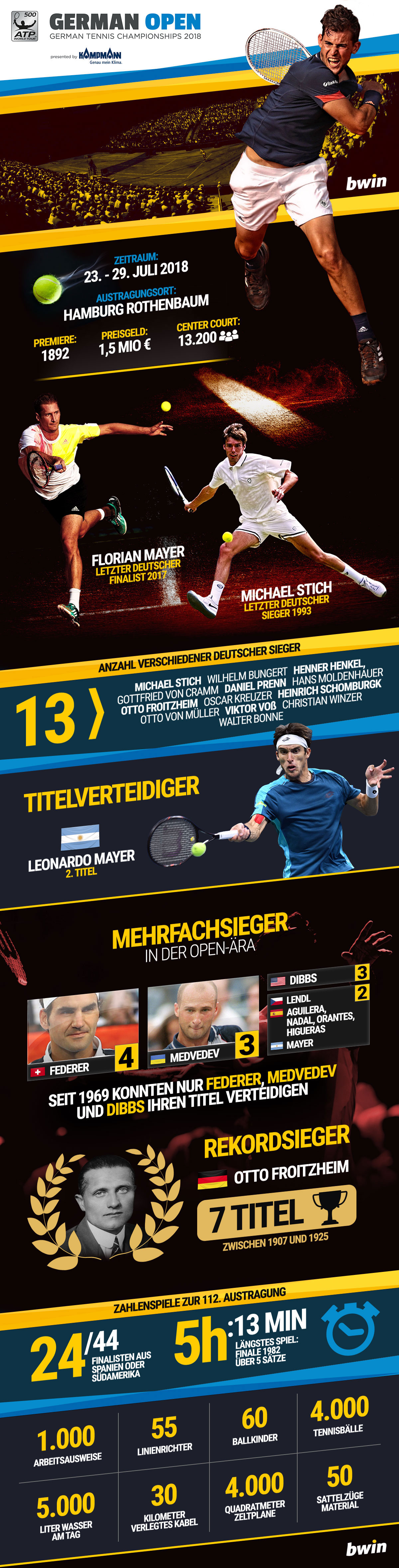 German Open, Hamburg Rothenbaum Infografik