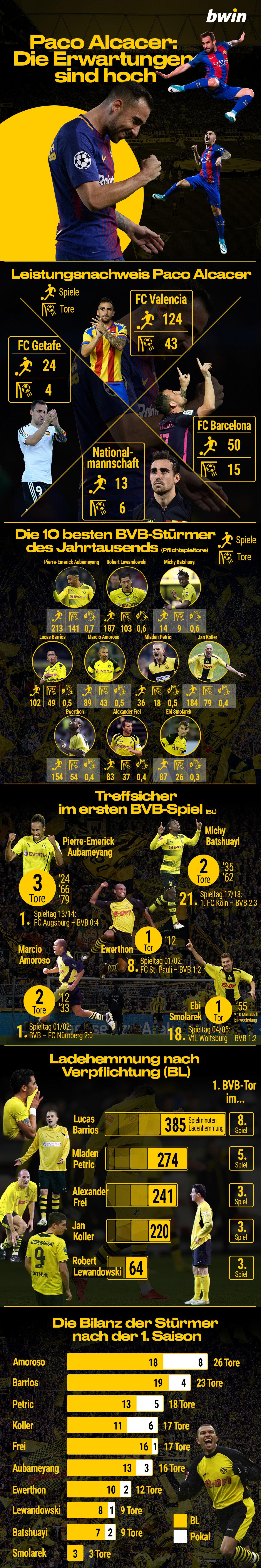 Die besten BVB Stürmer, Hohe Erwartungen an Paco Alcacer