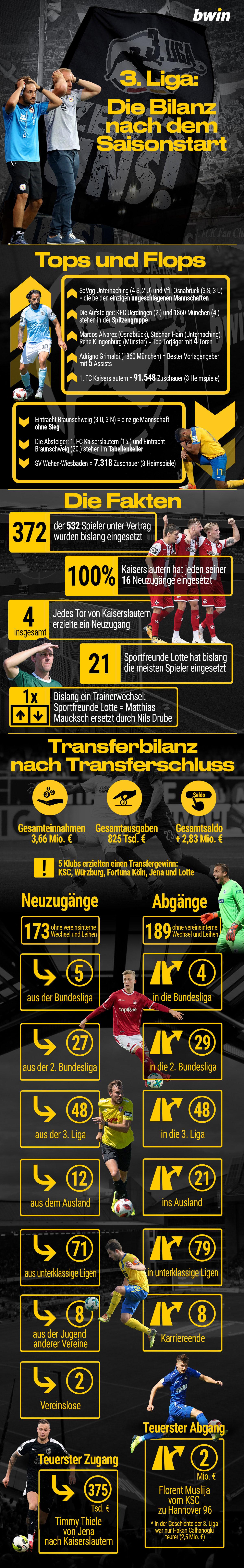 3. Liga Saisonstart, Bilanz 3. Liga, 3. Liga Fakten