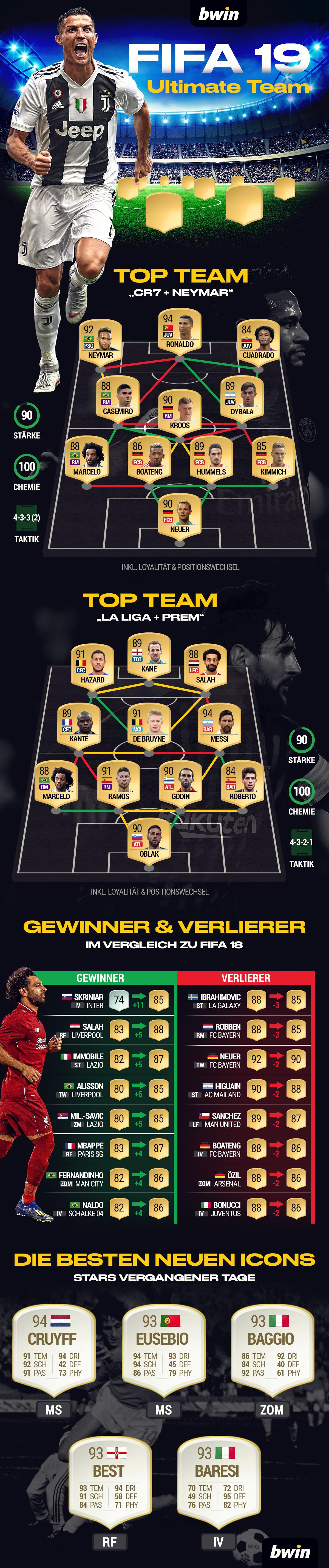 Fifa 19 Ultimate Team Top Teams Gewinner Verlierer Beste Neue