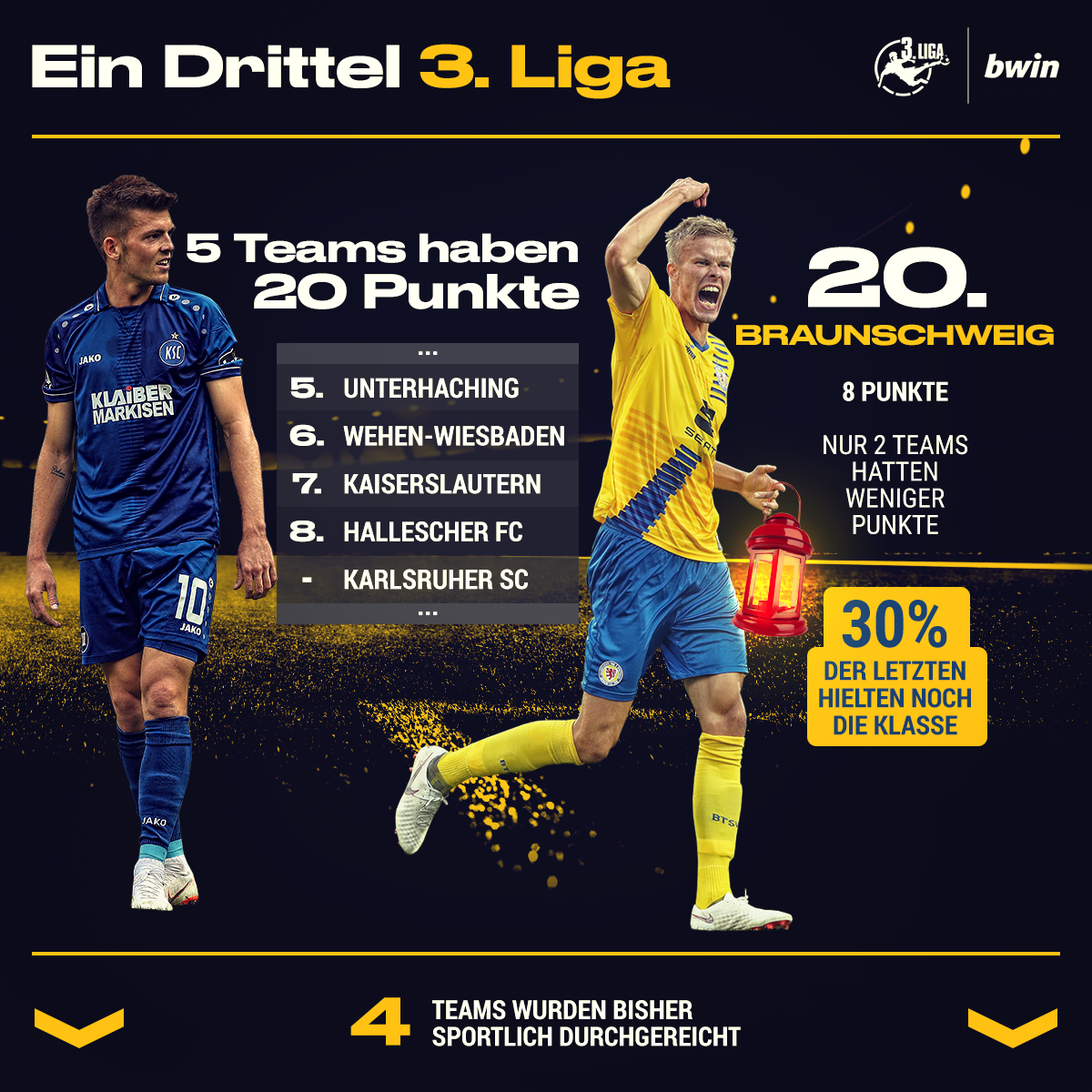 3 liga das sagt die tabelle nach einem drittel der saison aus bwin. Black Bedroom Furniture Sets. Home Design Ideas