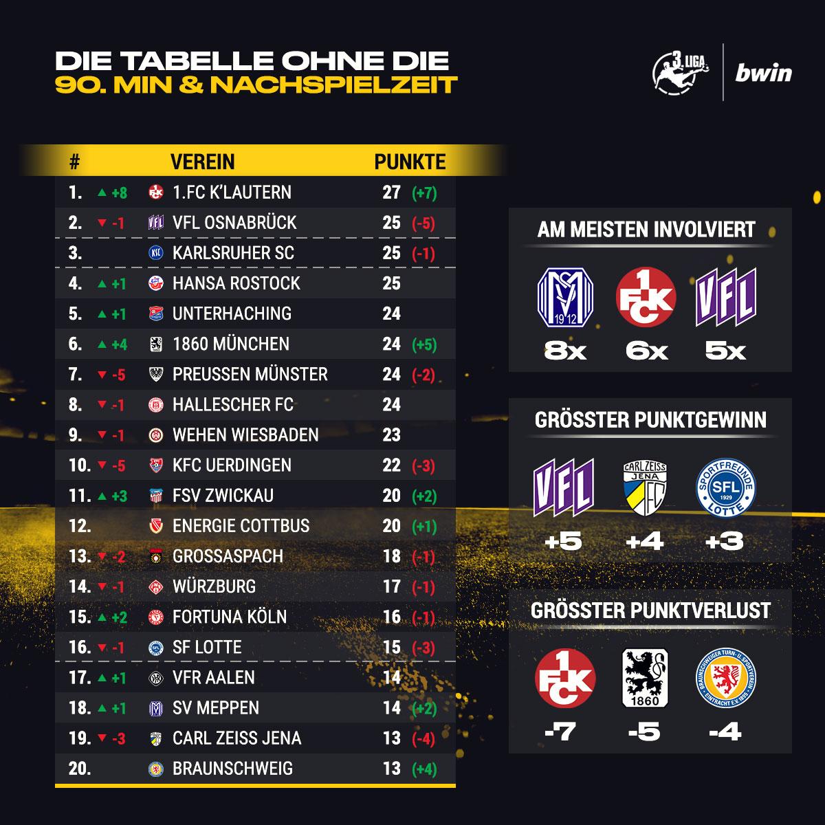 3 Liga Tabelle Live