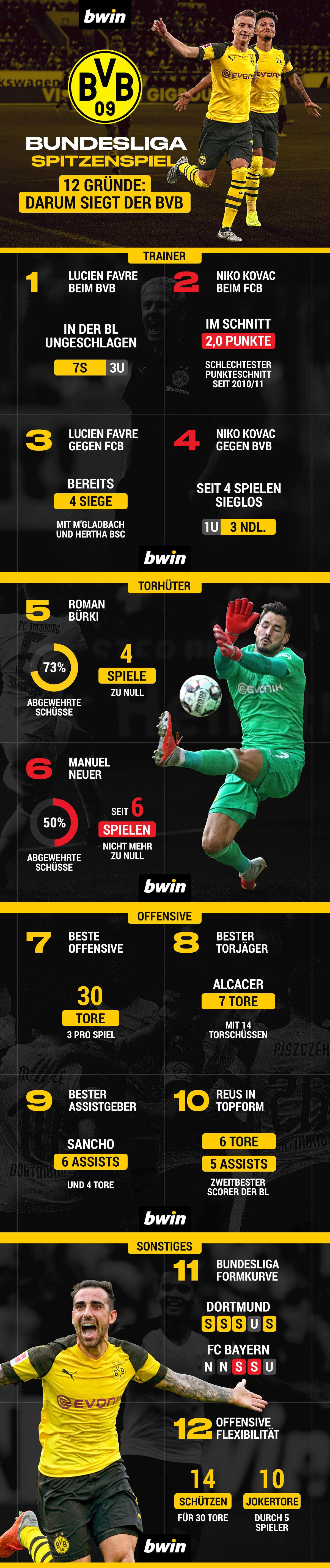 Darum gewinnt der BVB gegen Bayern