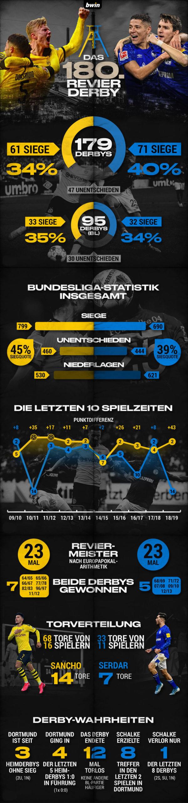 Revierderby BVB gegen Schalke