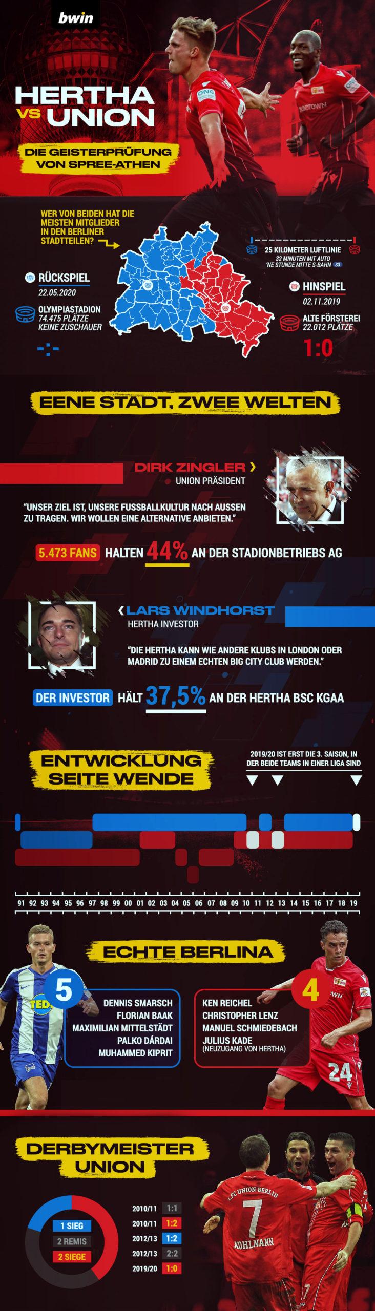 Berlin-Derby Union gegen Hertha