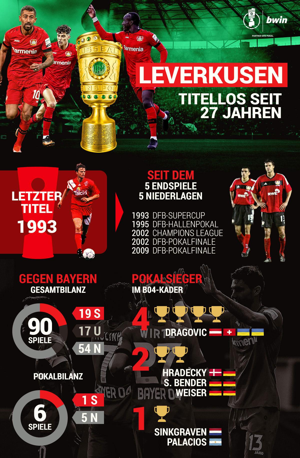 Bayer Leverkusen DFB-Pokal Fakten