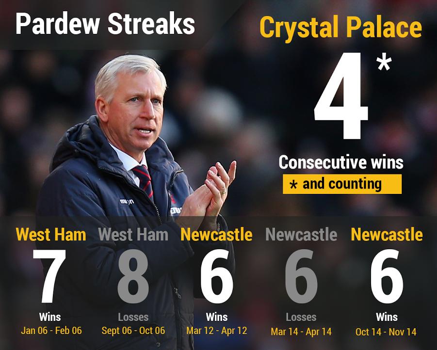 Alan Pardew's streaks