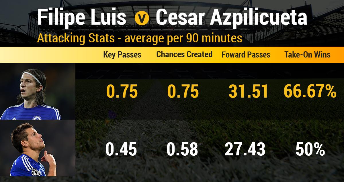 Filipe Luis v Cesar Azpilicueta attacking stats