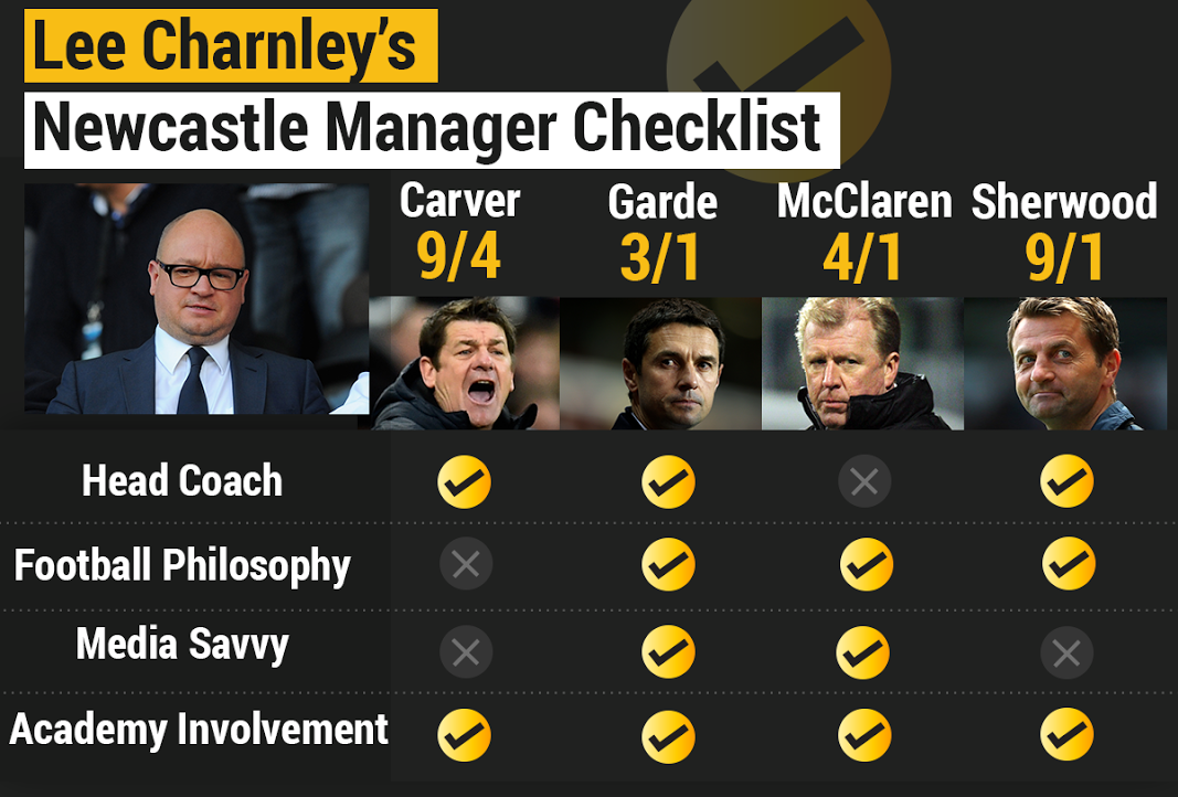 Lee-Charnleys-Newcastle-Manager-Checklist