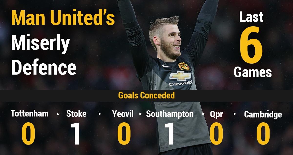 Man Utd's miserly defence