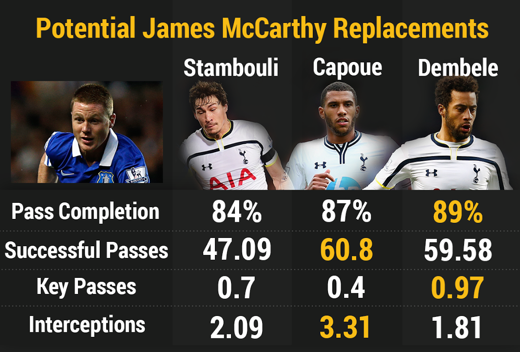 Potential James McCarthy replacements among Tottenham's current squad