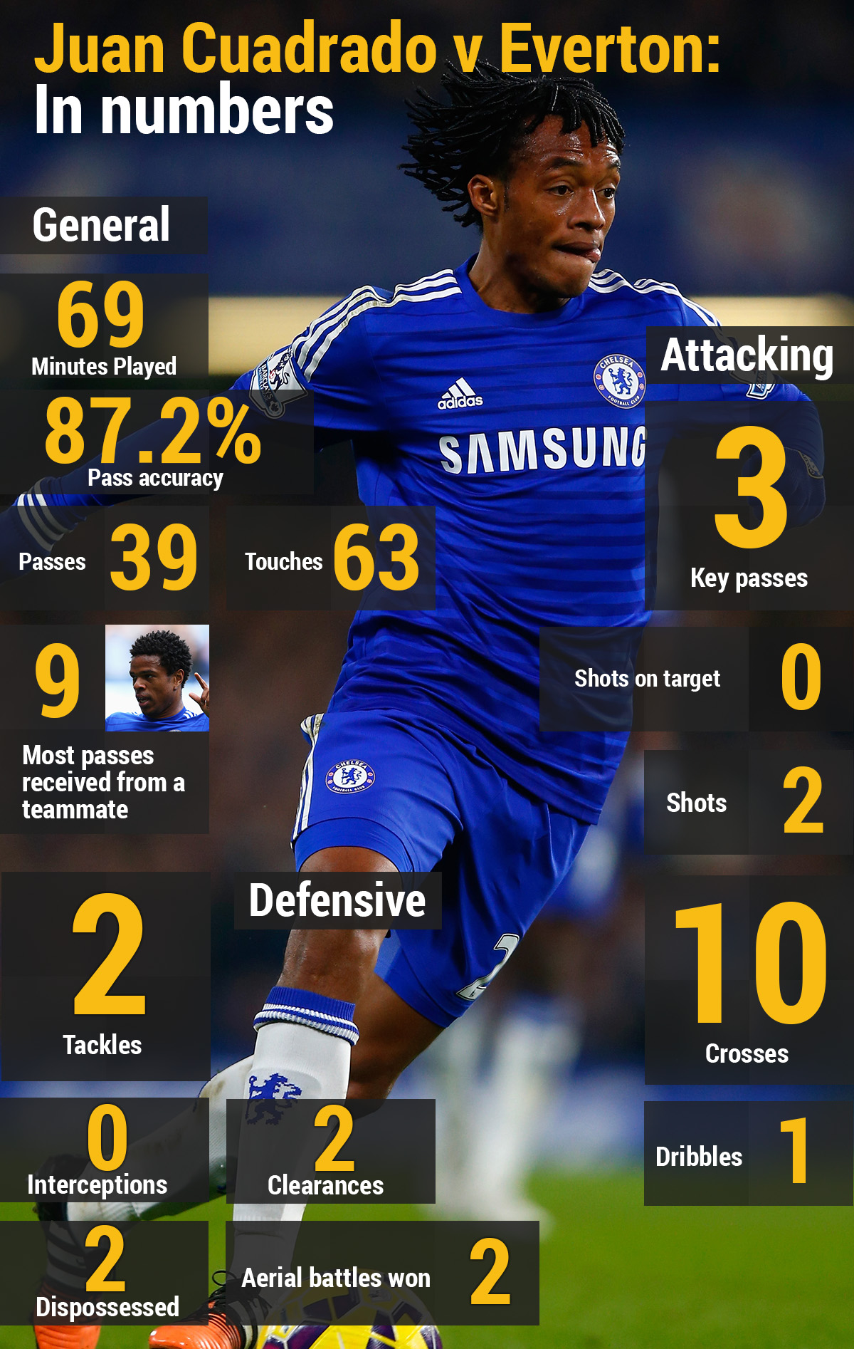 Juan Cuadrado v Everton in numbers