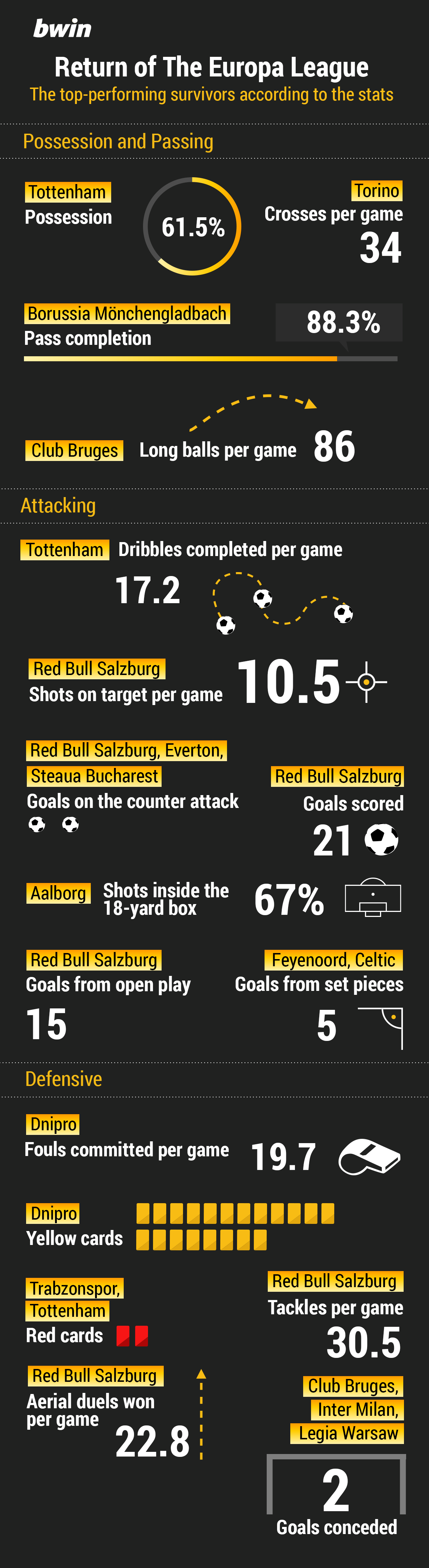 Europa-league-charts
