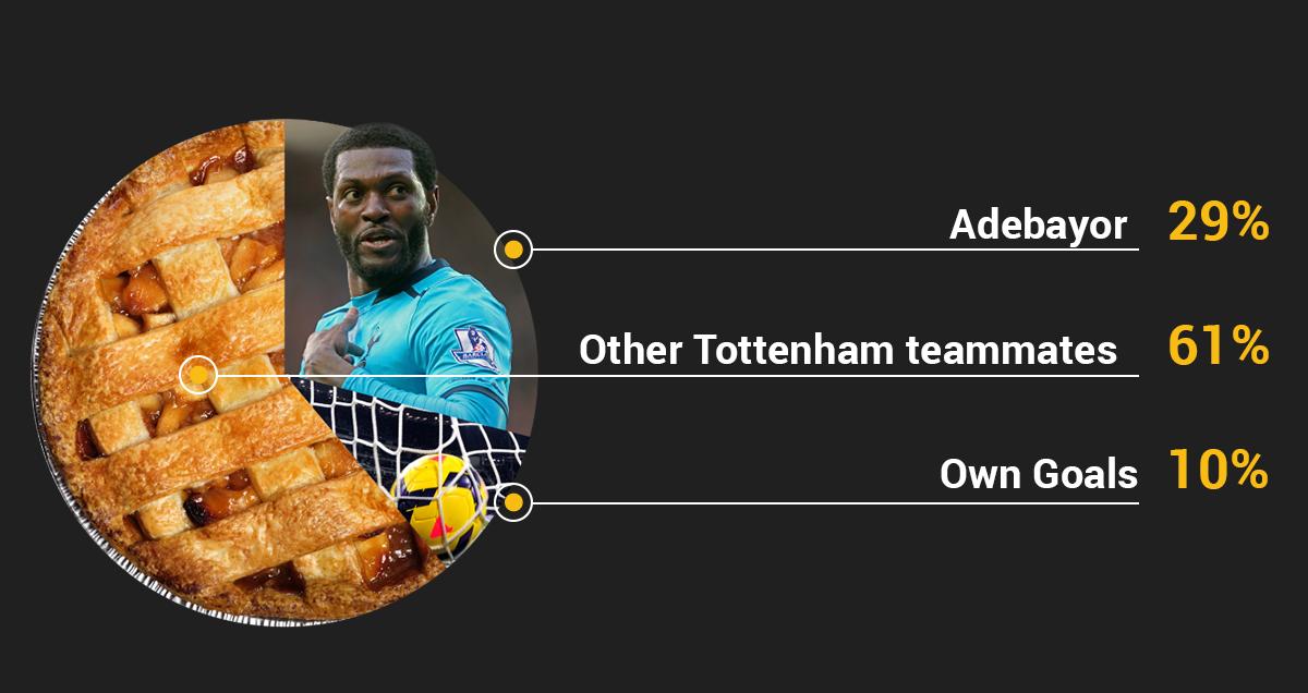 Origin of Spurs goals under Tim Sherwood
