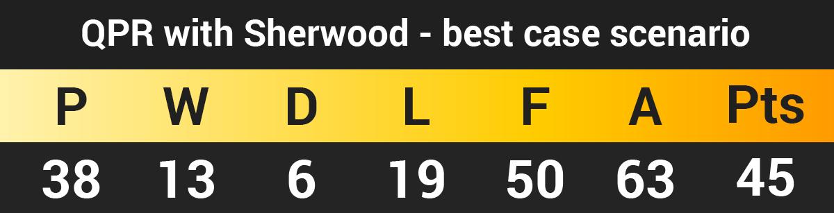 QPR with Sherwood best case scenario