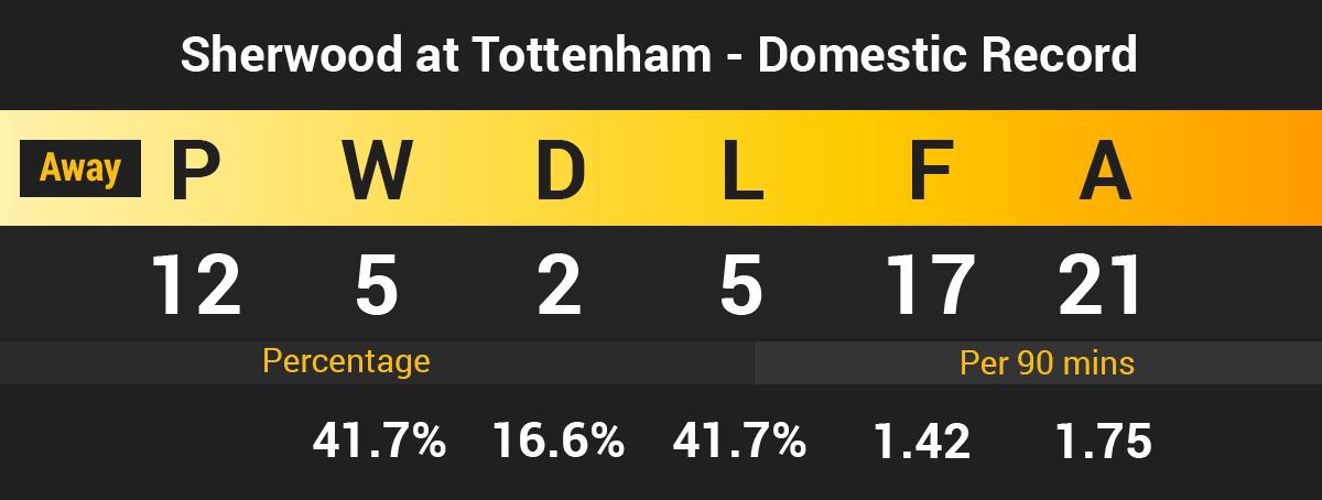 Sherwood at Tottenham domestic away record