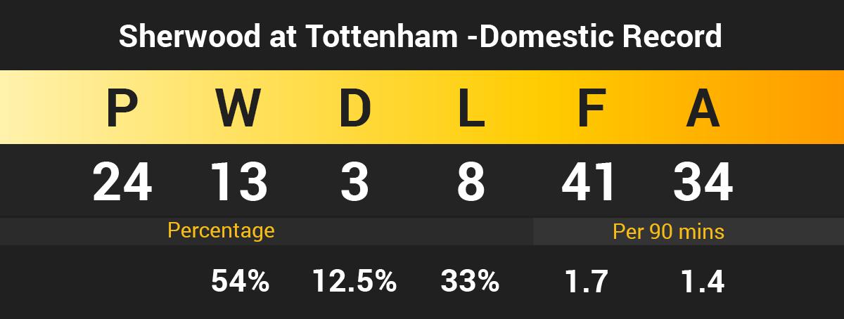 Sherwood at Tottenham domestic record