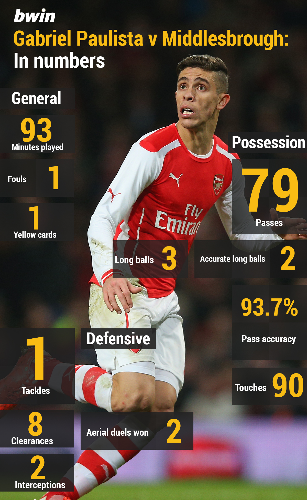 The debut of Arsenal defender Gabriel Paulista in numbers