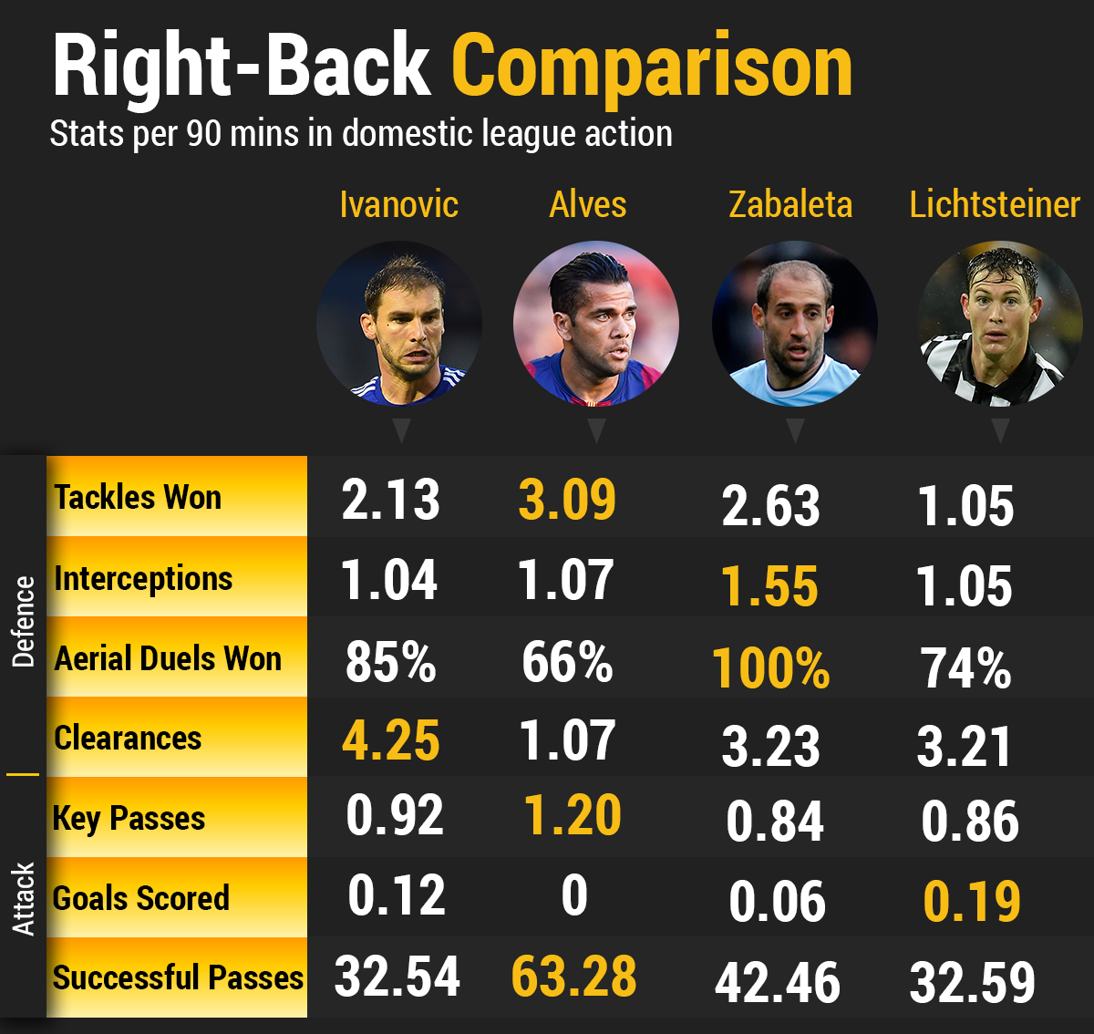 right-back-comparison