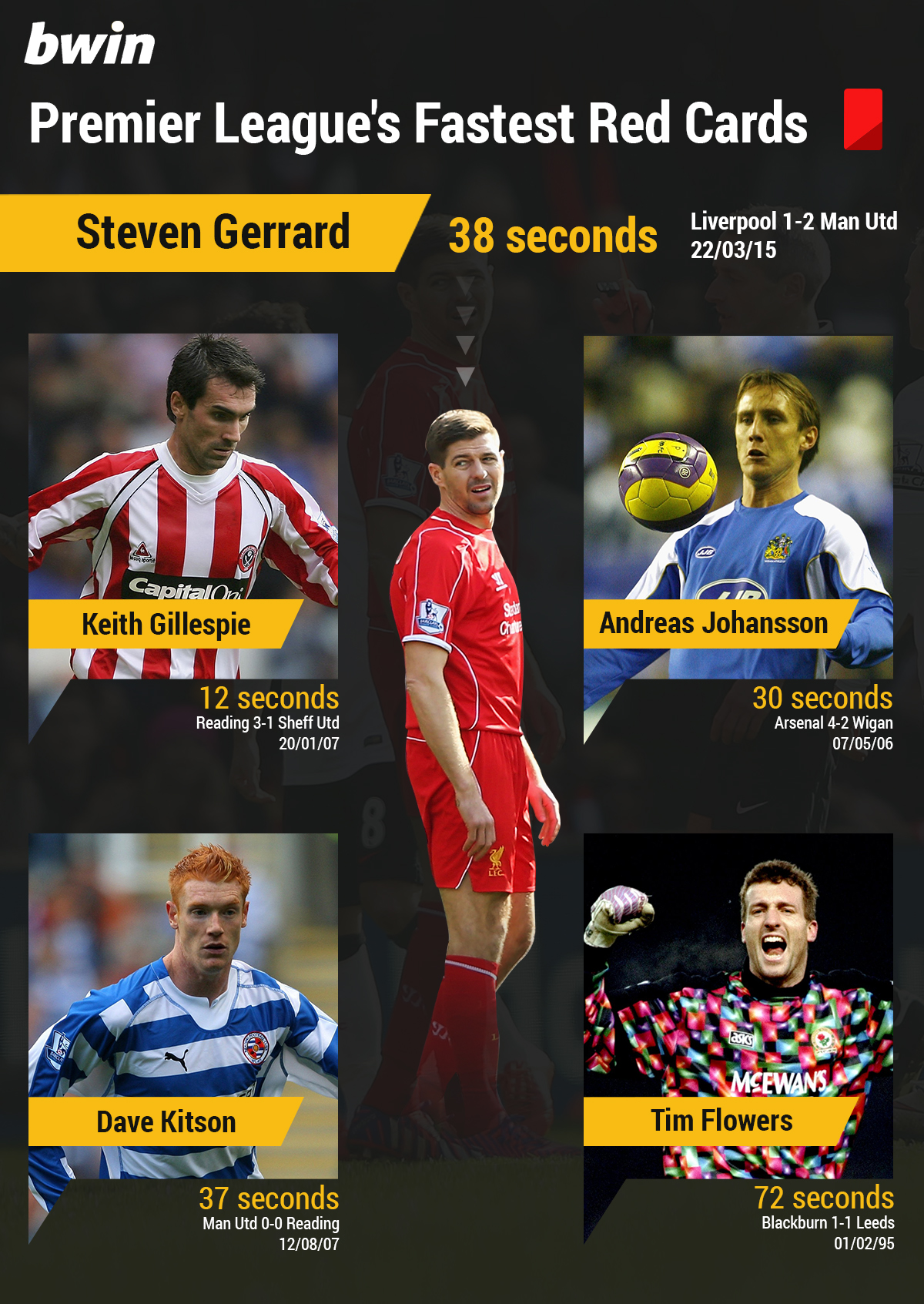 PL-fastest-red-cards