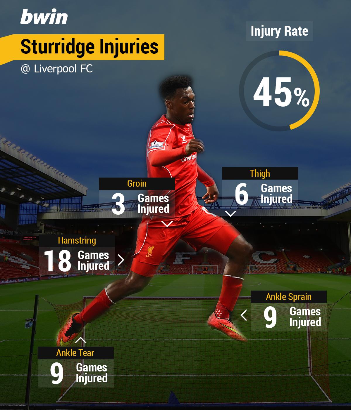 Sturridge-injury-graphic1b