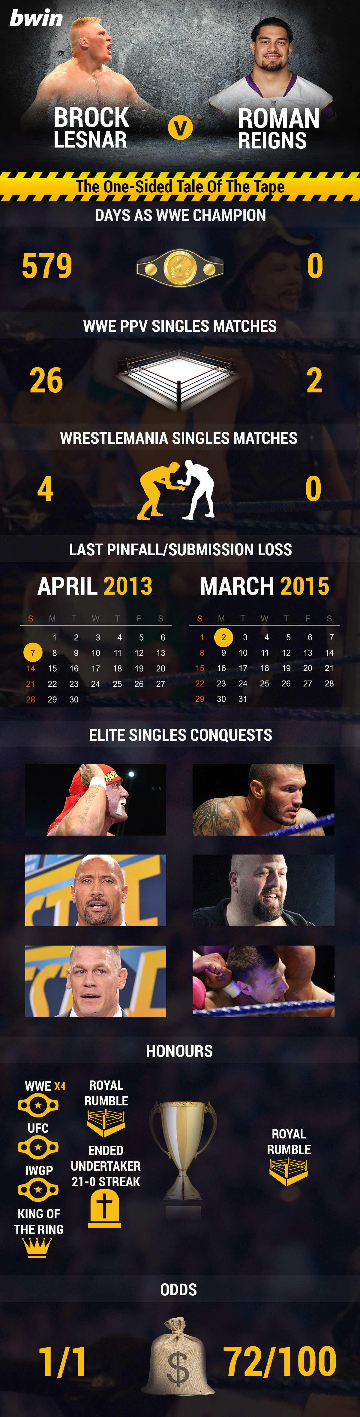 WWE WrestleMania Brock Lesnar v Roman Reigns Tale of the Tape